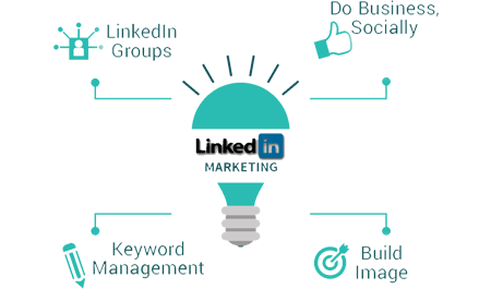 Todrock Linkedin Marketing